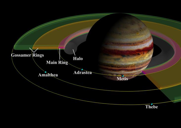 Biểu đồ Sao Mộc
